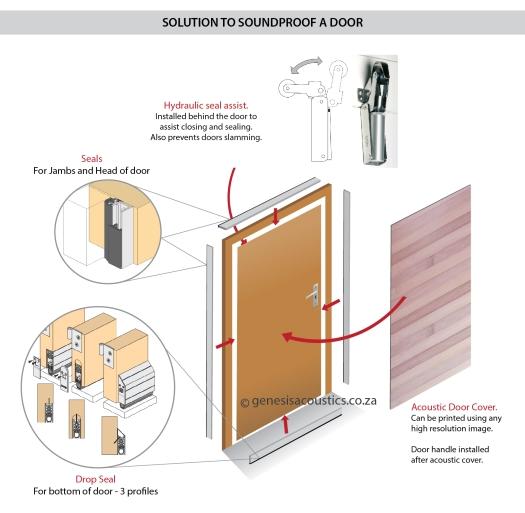 Soundproof a door-Sept13.jpg